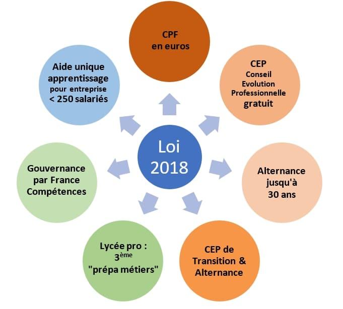 Loi Avenir professionnel 2018