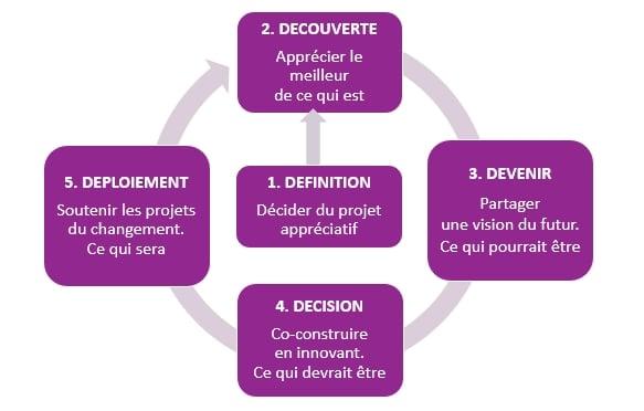 Démarche appréciative, 5 étapes